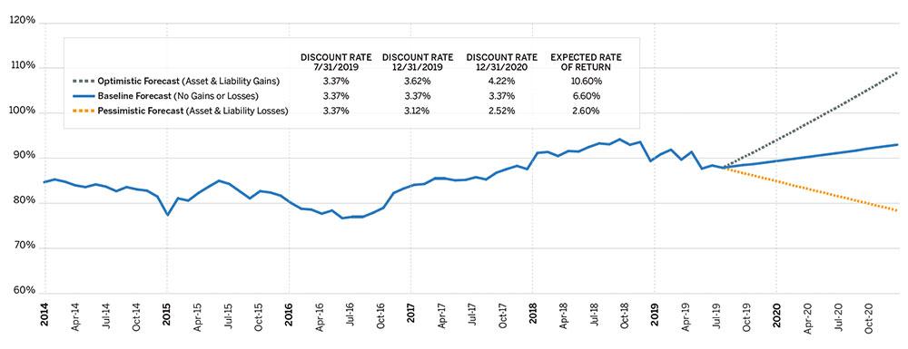 Pension Funding Index - Milliman - United States